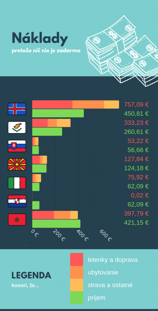 lowcost dovolenka Island, Cyprus, Slovensko, Macedónsko, Miláno, Dubrovník, Maroko - infografika